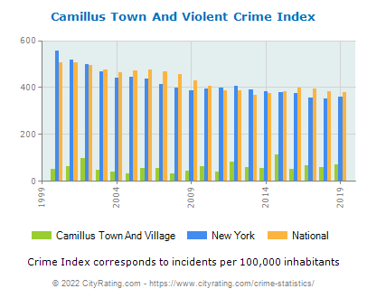 Camillus Town And Village Violent Crime vs. State and National Per Capita