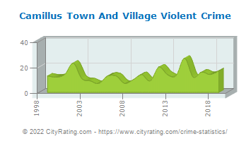 Camillus Town And Village Violent Crime