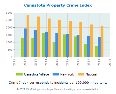 Canastota Village Property Crime vs. State and National Per Capita