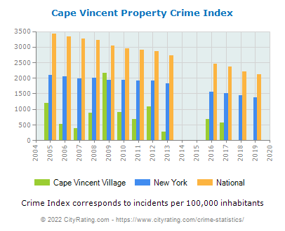 Cape Vincent Village Property Crime vs. State and National Per Capita