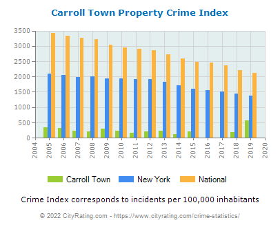 Carroll Town Property Crime vs. State and National Per Capita