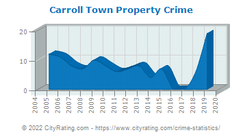 Carroll Town Property Crime