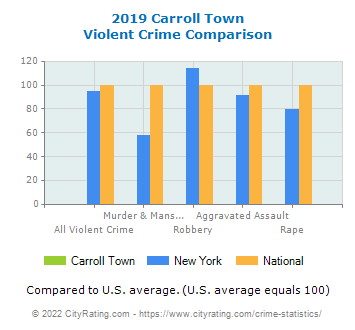 Carroll Town Violent Crime vs. State and National Comparison