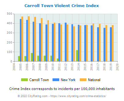 Carroll Town Violent Crime vs. State and National Per Capita