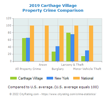 Carthage Village Property Crime vs. State and National Comparison