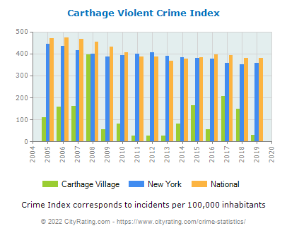Carthage Village Violent Crime vs. State and National Per Capita