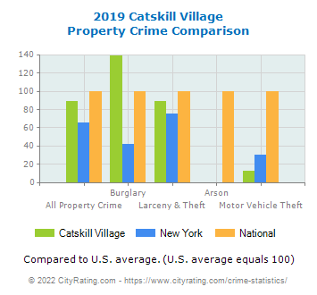 Catskill Village Property Crime vs. State and National Comparison