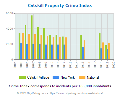 Catskill Village Property Crime vs. State and National Per Capita