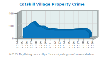 Catskill Village Property Crime