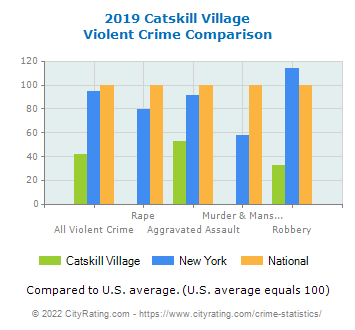 Catskill Village Violent Crime vs. State and National Comparison