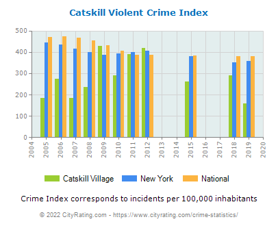 Catskill Village Violent Crime vs. State and National Per Capita