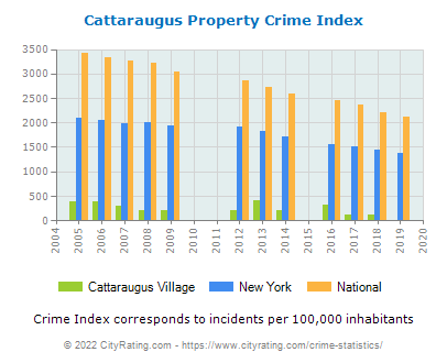 Cattaraugus Village Property Crime vs. State and National Per Capita
