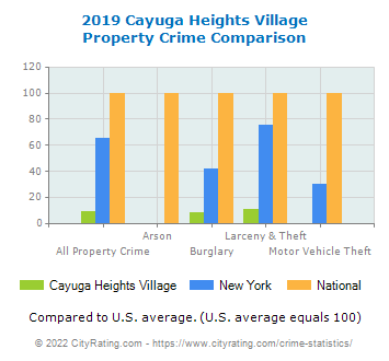 Cayuga Heights Village Property Crime vs. State and National Comparison