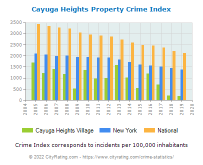 Cayuga Heights Village Property Crime vs. State and National Per Capita