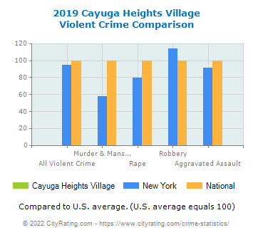 Cayuga Heights Village Violent Crime vs. State and National Comparison