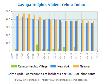 Cayuga Heights Village Violent Crime vs. State and National Per Capita