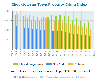 Cheektowaga Town Crime Statistics: New York (NY) - CityRating.cheektowaga town