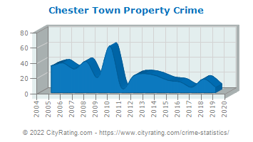 Chester Town Property Crime