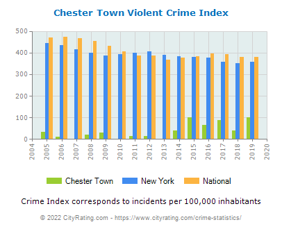 Chester Town Violent Crime vs. State and National Per Capita