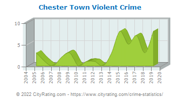 Chester Town Violent Crime