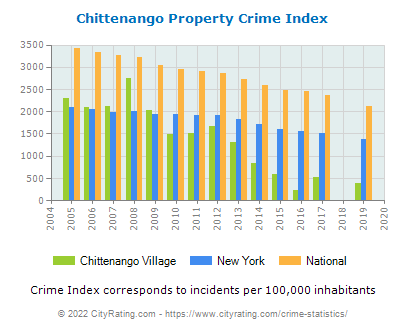 Chittenango Village Property Crime vs. State and National Per Capita