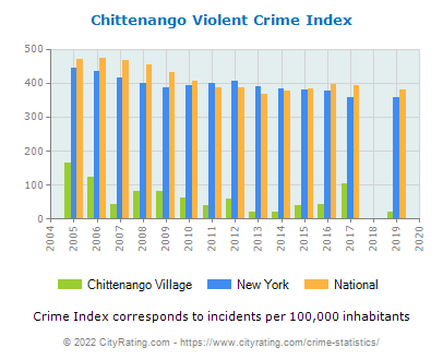 Chittenango Village Violent Crime vs. State and National Per Capita