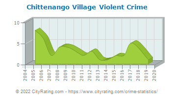 Chittenango Village Violent Crime