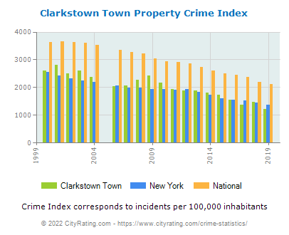 Clarkstown Town Crime Statistics: New York (NY) - CityRating.clarkstown town