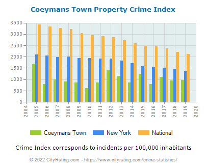 Coeymans Town Property Crime vs. State and National Per Capita