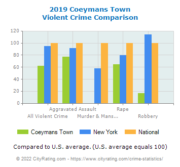 Coeymans Town Violent Crime vs. State and National Comparison