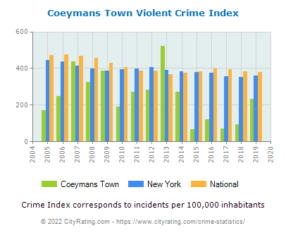 Coeymans Town Violent Crime vs. State and National Per Capita