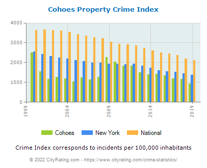 Cohoes Property Crime vs. State and National Per Capita