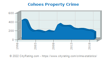 Cohoes Property Crime
