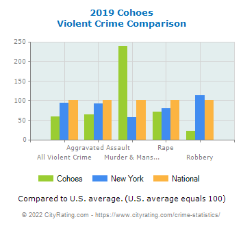Cohoes Violent Crime vs. State and National Comparison