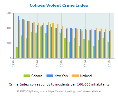 Cohoes Violent Crime vs. State and National Per Capita