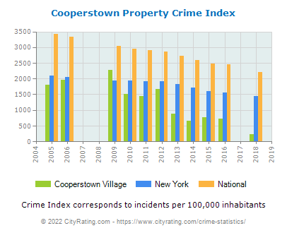 Cooperstown Village Property Crime vs. State and National Per Capita