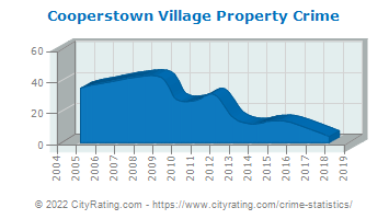 Cooperstown Village Property Crime