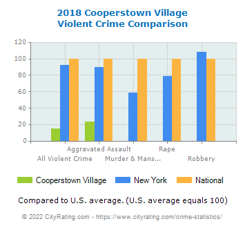 Cooperstown Village Violent Crime vs. State and National Comparison