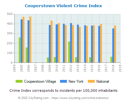 Cooperstown Village Violent Crime vs. State and National Per Capita