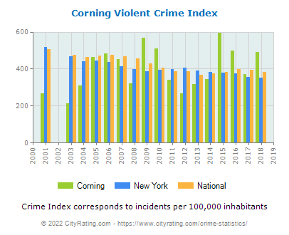 Corning Violent Crime vs. State and National Per Capita