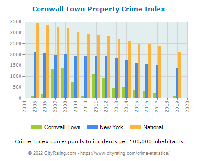 Cornwall Town Property Crime vs. State and National Per Capita