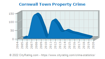Cornwall Town Property Crime