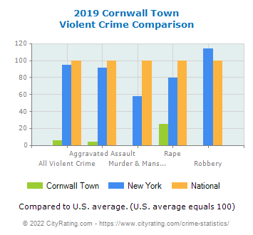 Cornwall Town Violent Crime vs. State and National Comparison