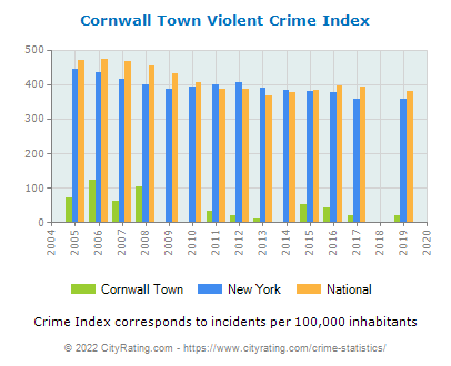 Cornwall Town Violent Crime vs. State and National Per Capita