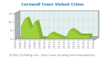 Cornwall Town Violent Crime