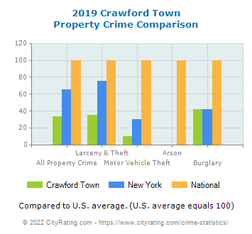 Crawford Town Property Crime vs. State and National Comparison