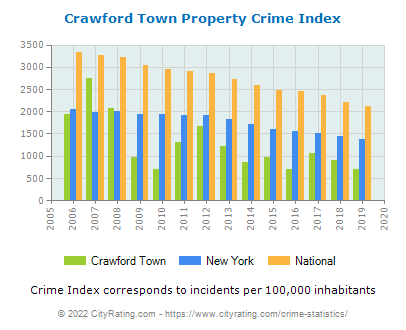 Crawford Town Property Crime vs. State and National Per Capita