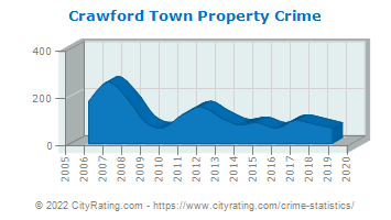 Crawford Town Property Crime