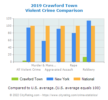 Crawford Town Violent Crime vs. State and National Comparison