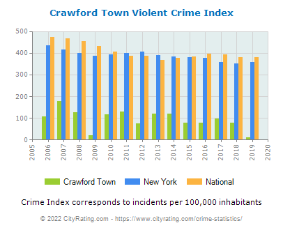 Crawford Town Violent Crime vs. State and National Per Capita